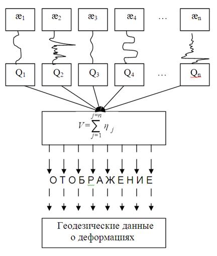 Sxema_obrazovaniya_geodezicheskix_dannyx_o_deformaciyax