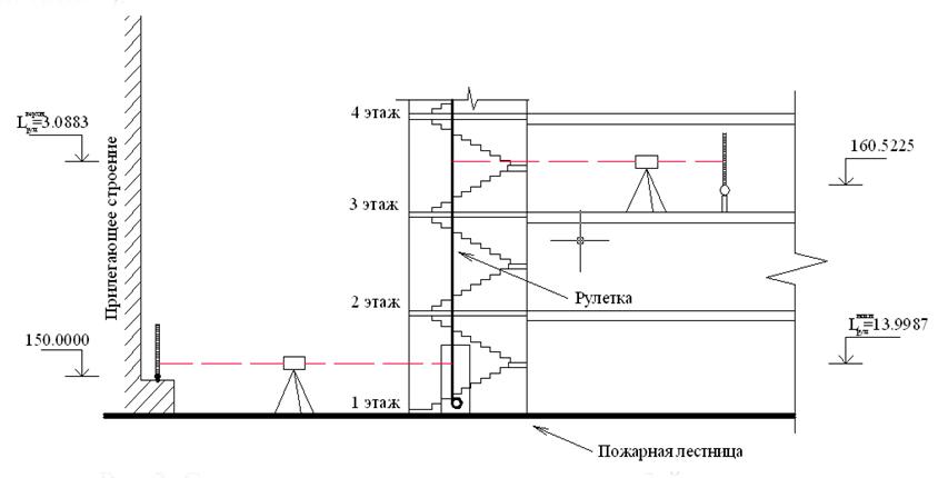 Sxema_peredachi_otmetok_s_ulicy_na_3-j_etazh_zdaniya