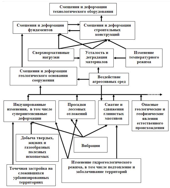 Sxema_prichinno-sledstvennyx_svyazej_razvitiya_gipoteticheskogo_deformacionnogo_processa