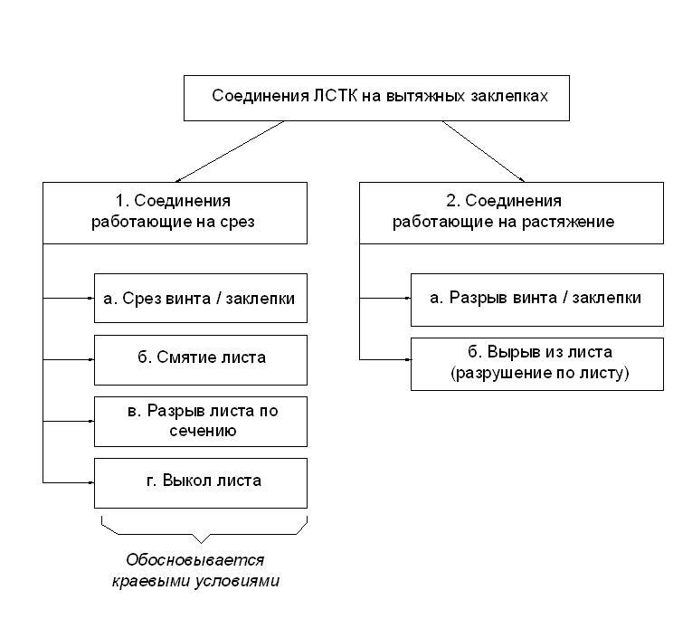 Tipy_otkazov_soedinenij_LSTK