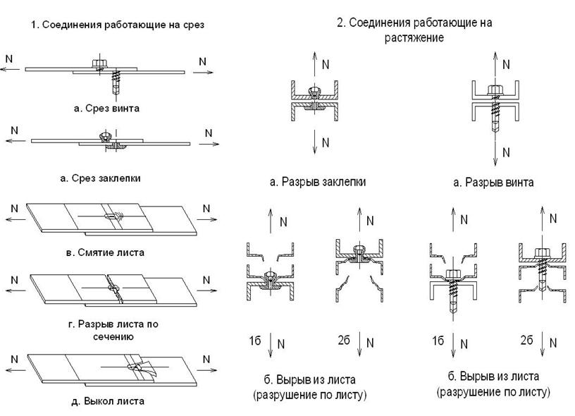 Tipy_otkazov_soedinenij_LSTK_na_vytyazhnyx_zaklepkax_i_vintax
