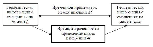 Vremennoj_promezhutok_mezhdu_ciklami