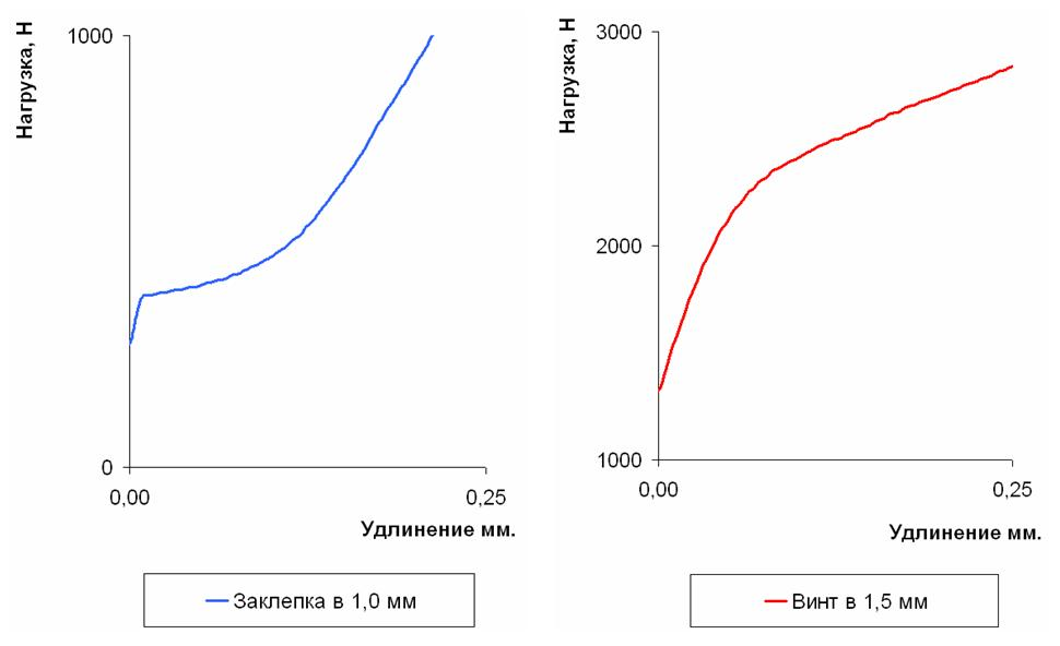 Zona_vybora_zazorov_na_diagramme_nagruzkaudlinenie
