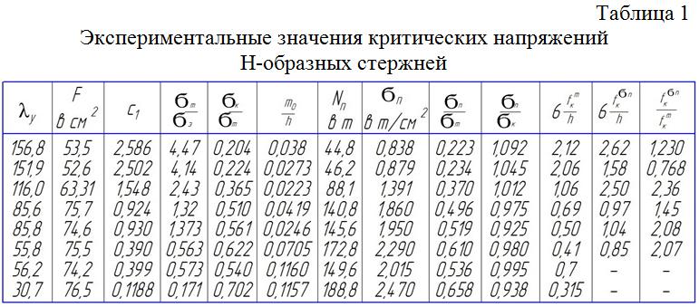Eksperimentalnye_znacheniya_kriticheskix_napryazhenij_N-obraznyx_sterzhnej