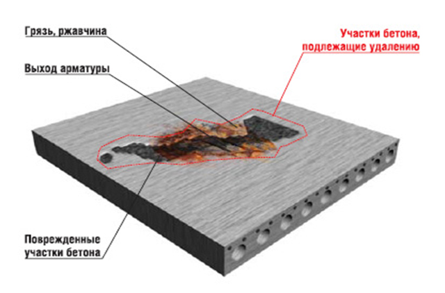 Коррозия бетона 1 го вида коррозия выщелачивания калькулятор керамзитобетона блока