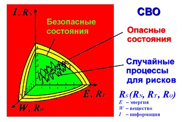 Oblasti_opasnyx_i_bezopasnyx_sostoyanij_i_riskov