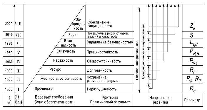Obshhaya_struktura_obespecheniya_rabotosposobnosti_obektov