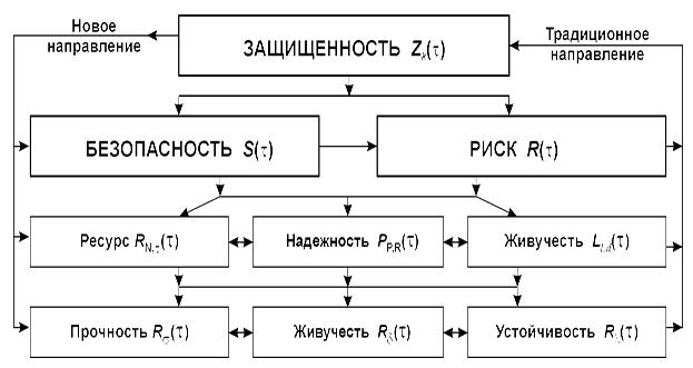 Opredelenie_riskov_i_obespechenie_zashhishhennosti