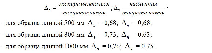 Otnositel'naya_raznica_naturny'x_i_teoreticheskix_rezul'tatov