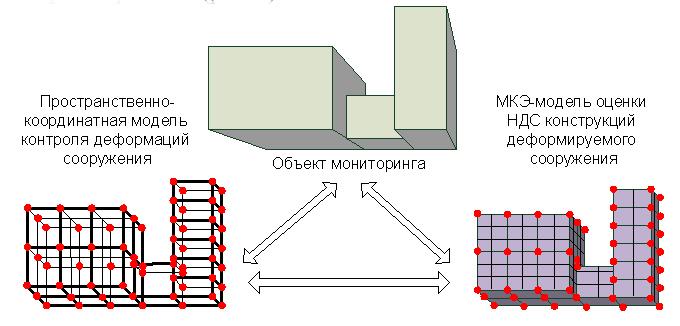PK-model_i_MKE-model_ocenki_texnicheskogo_sostoyaniya_obekta_monitoringa