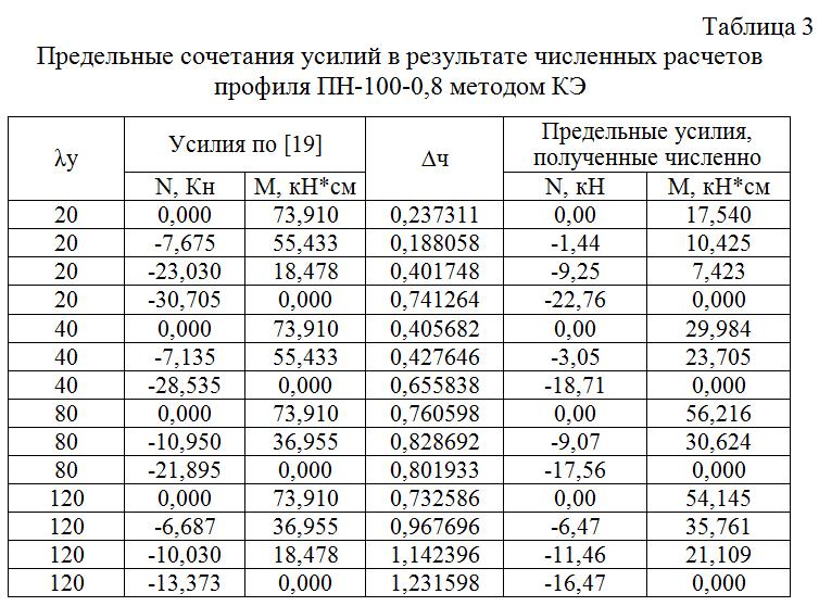 Predelnye_sochetaniya_usilij_v_rezultate_chislennyx_raschetov_profilya