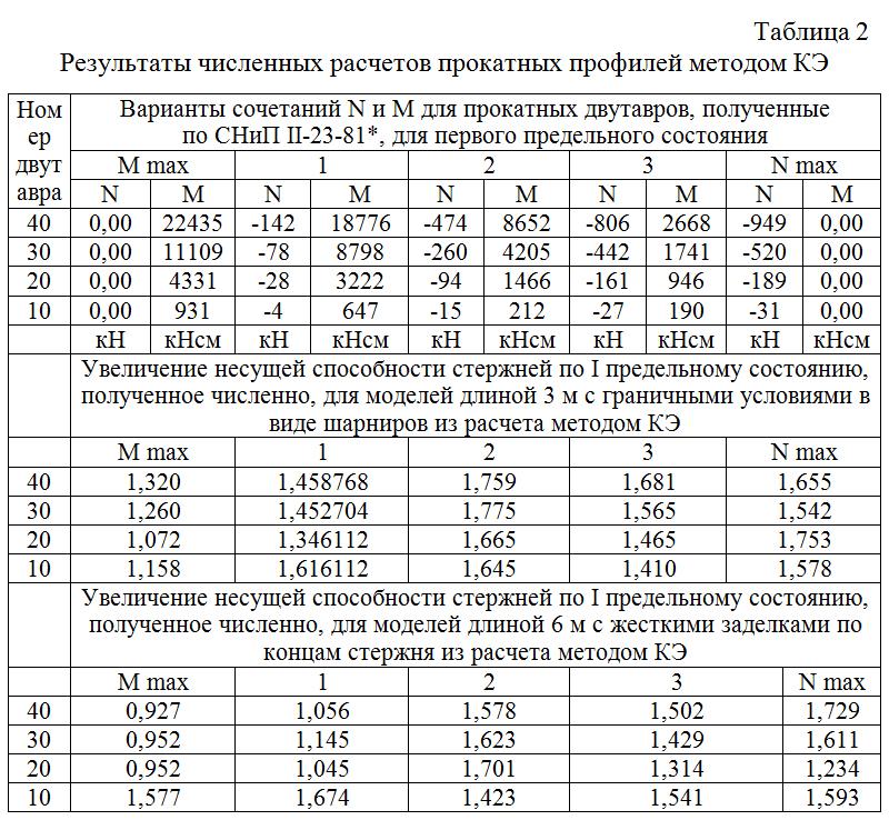 Rezultaty_chislennyx_raschetov_prokatnyx_profilej_metodom_KE
