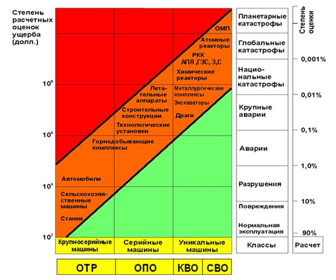 Serijnost_obektov_i_stepen_ocenki_riskov