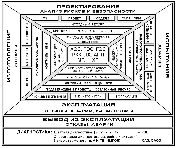 Struktura_analiza_prochnosti_zhivuchesti_i_bezopasnosti