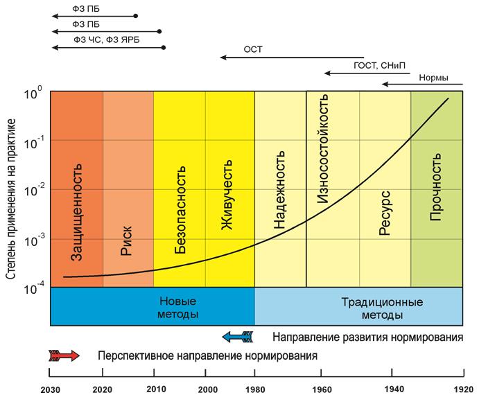Struktura_i_razvitie_metodov_normirovaniya