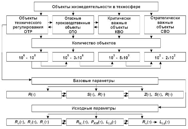 Strukturnaya_sxema_analiza_potencialno_opasnyx_obektov