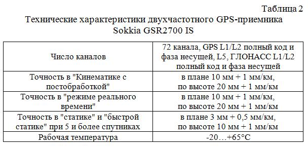 Texnicheskie_xarakteristiki_dvuxchastotnogo_GPS-priemnika_Sokkia_GSR2700_IS