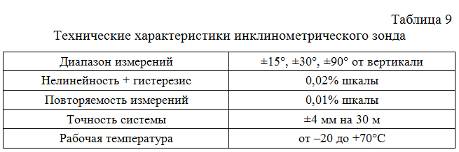 Texnicheskie_xarakteristiki_inklinometricheskogo_zonda