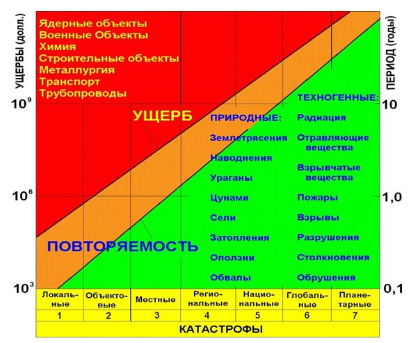 Ushherby_i_periodichnost_tyazhelyx_katastrof_na_unikalnyx_obektax