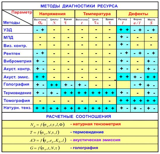 Vozmozhnosti_ispolzovaniya_metodov_diagnostiki_dlya_opredeleni_parametrov_sostoyaniya_konstrukcii