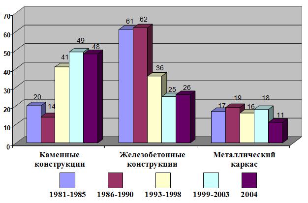 Avarii_zdanij_i_sooruzhenij_v_razlichnyx_konstruktivnyx_resheniyax_proizoshedshie_za_period_1981-2004_godax