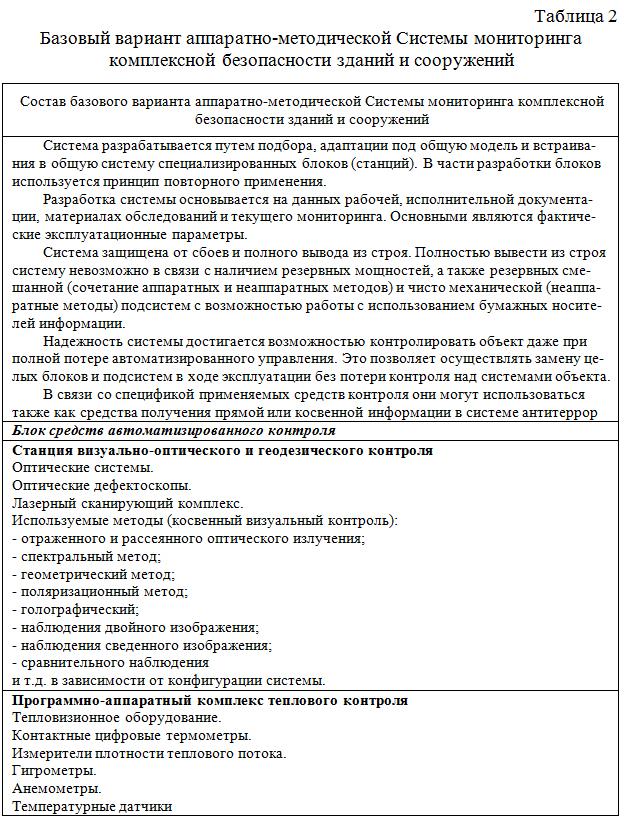 Bazovyj_variant_apparatno-metodicheskoj_Sistemy_monitoringa_KB_ZiS