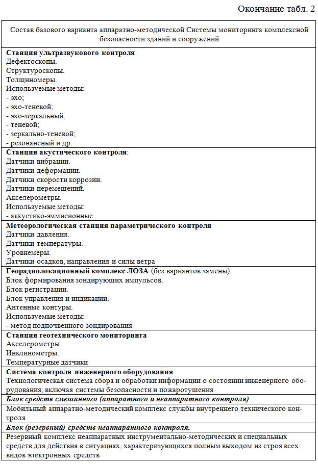 Bazovyj_variant_apparatno-metodicheskoj_Sistemy_monitoringa_KB_ZiS_okonchanie