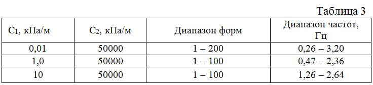 Chislennoe_modelirovanie_razlichnyx_variantov_03