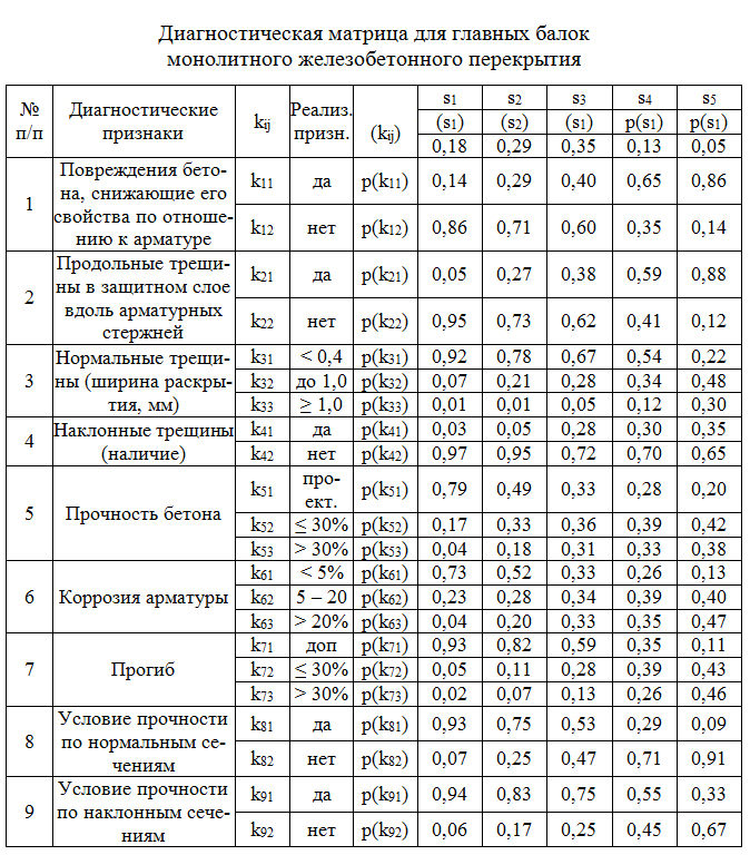 Diagnosticheskaya_matrica_dlya_glavnyx_balok_monolitnogo_zhelezobetonnogo_perekrytiya