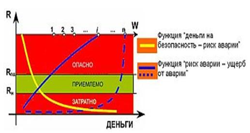 Diagramma_risk_avarii_razmer_ushherba_ot_avarii