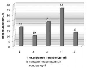 Diagramma_xarakternyx_defektov_i_povrezhdenij_po_konstrukciyam_monolitnyx_rabochix_ploshhadok