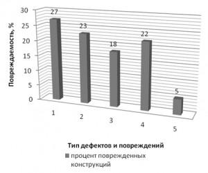 Diagramma_xarakternyx_defektov_i_povrezhdenij_po_stropilnym_fermam