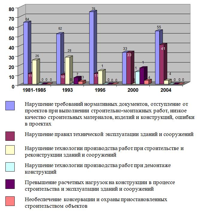 Dinamika_izmeneniya_prichin_avarij