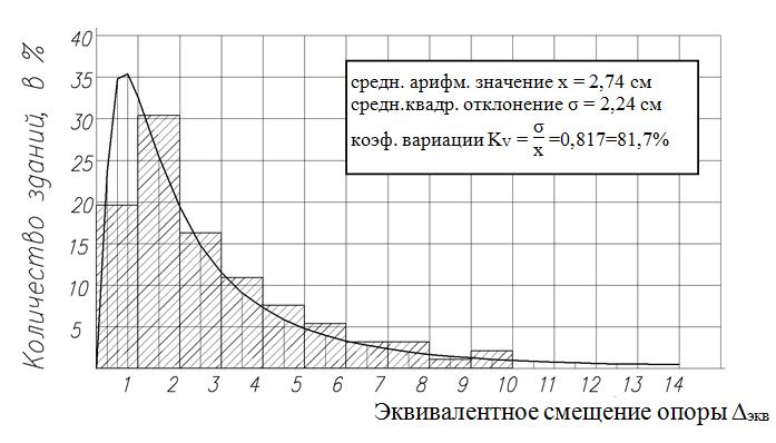 Gistogramma_raspredeleniya_ekvivalentnyx_osadok_osnovnyx_kolonn_po_92-m_zdaniyam_tipa_Kislovodsk