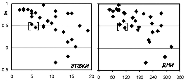 Koefficienty_korrelyacii_polej_davlenij_na_grunt_v_zavisimosti_ot_raznosti_v_vozvedennyx_etazhax_i_ot_vremennogo_intervala