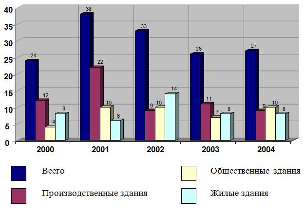 Kolichestvo_avarij_proizoshedshix_na_territorii_RF_za_period_2000-2004_gody