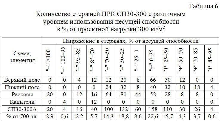 Kolichestvo_sterzhnej_PRK_SP30–300_s_razlichnym_urovnem_usilij 06