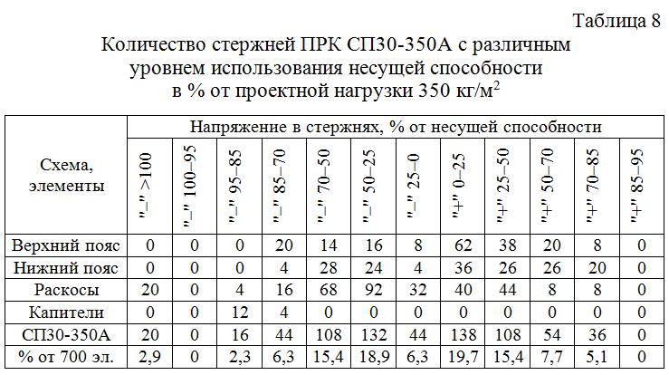 Kolichestvo_sterzhnej_PRK_SP30–300_s_razlichnym_urovnem_usilij 08