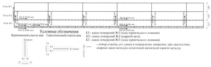 Markirovka_uchastkov_provedeniya_diagnostiki_svarnyx_shvov_i_okoloshovnoj_zony