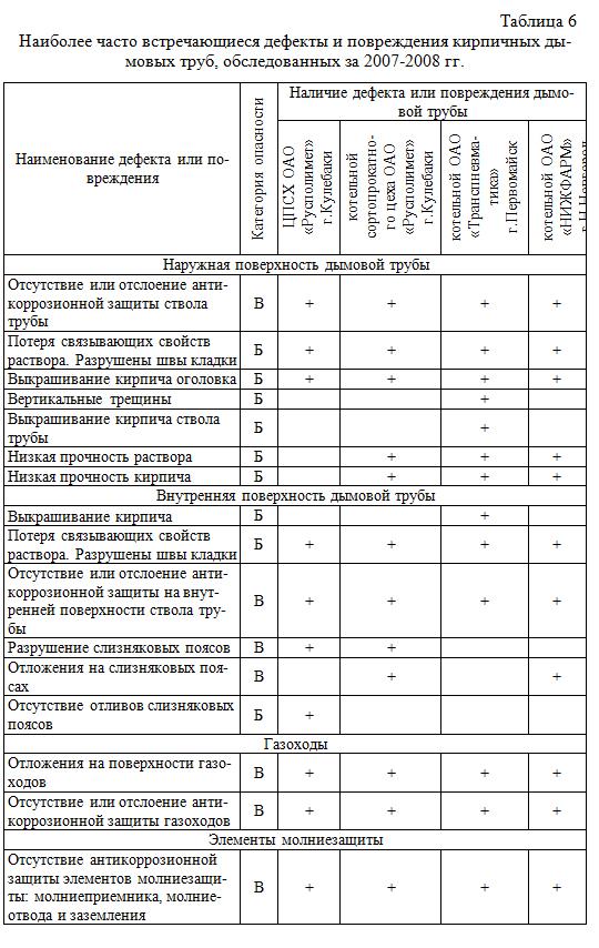 Naibolee_chasto_vstrechayushhiesya_defekty_i_povrezhdeniya_kirpichnyx_dymovyx_trub