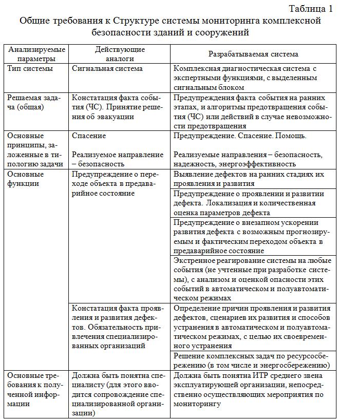 Obshhie_trebovaniya_k_Strukture_sistemy_monitoringa_KB_ZiS