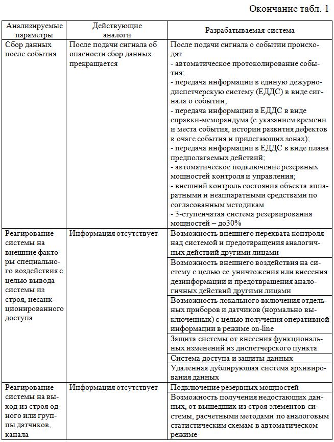 Obshhie_trebovaniya_k_Strukture_sistemy_monitoringa_KB_ZiS_okonchanie