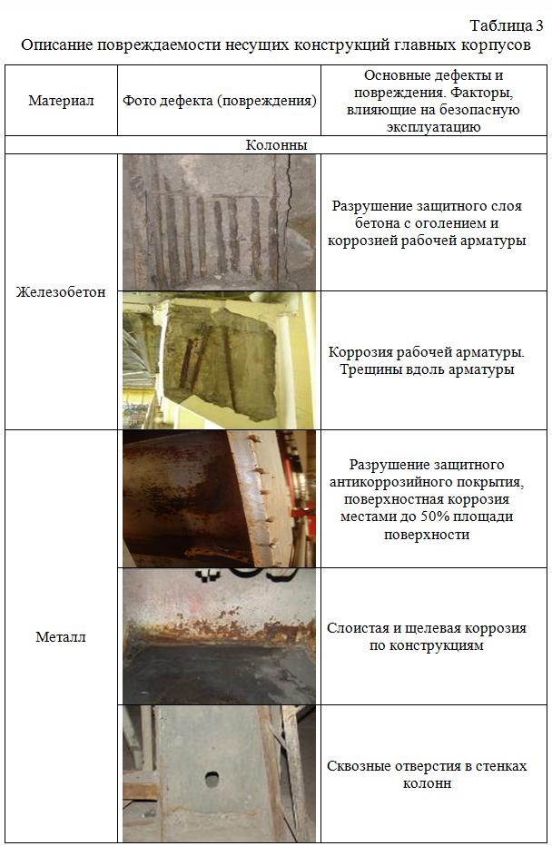 Opisanie_povrezhdaemosti_nesushhix_konstrukcij_glavnyx_korpusov 01