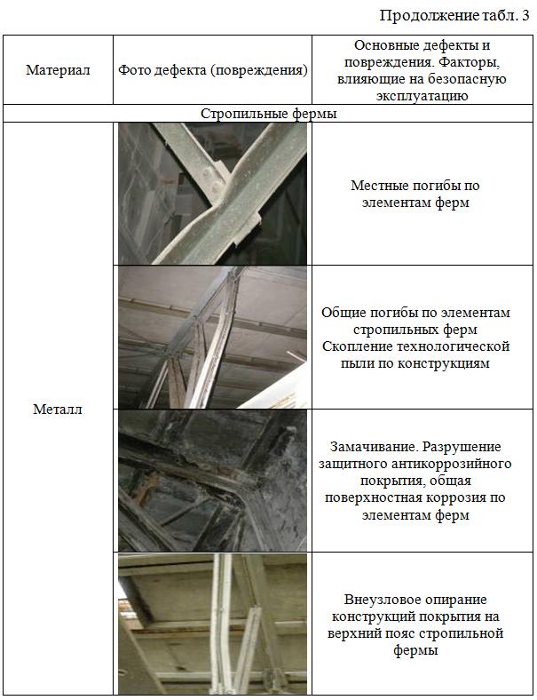 Opisanie_povrezhdaemosti_nesushhix_konstrukcij_glavnyx_korpusov 02