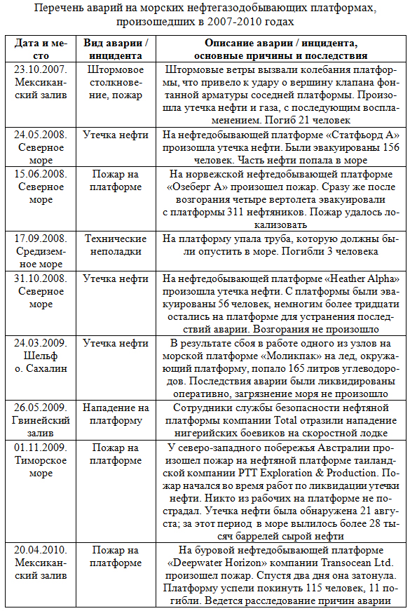 Perechen_avarij_na_morskix_neftegazodobyvayushhix_platformax_v_2007-2010_godax