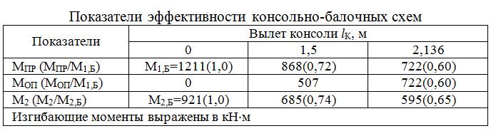 Pokazateli_effektivnosti_konsolno-balochnyx_sxem