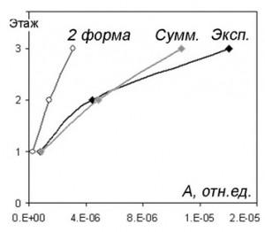 Profil_amplitud_kolebanij_Preobrazhenskoj_gostinicy_po_vertikali