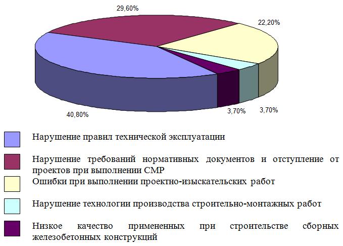 Raspredelenie_avarij_proizoshedshix_v_2004_godu_po_osnovnym_prichinam_ix_vozniknoveniya