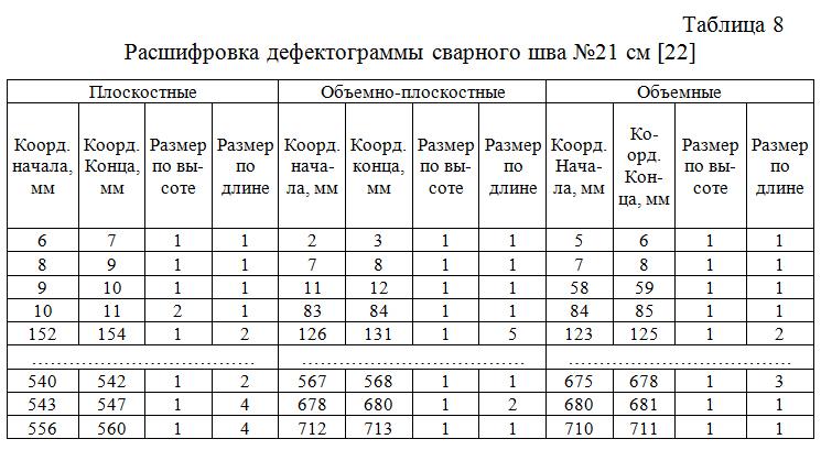 Rasshifrovka_defektogrammy_svarnogo_shva_№21