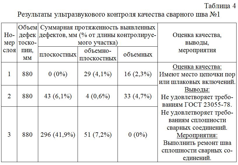 Rezultaty_ultrazvukovogo_kontrolya_kachestva_svarnogo_shva_№1
